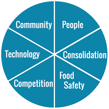 six influencers people consolidation food safety competition technology community pie chart