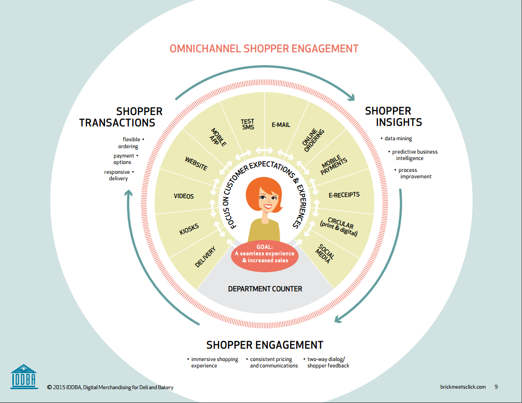 OmniChannel Shopper Engagement Infographic