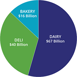 retail attendees dairy deli bakery pie chart