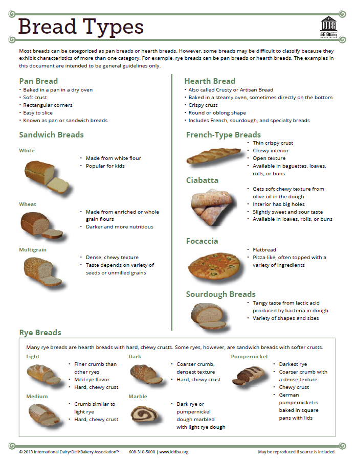 Bread Types