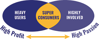 Research Superconsumers Graphic 2017