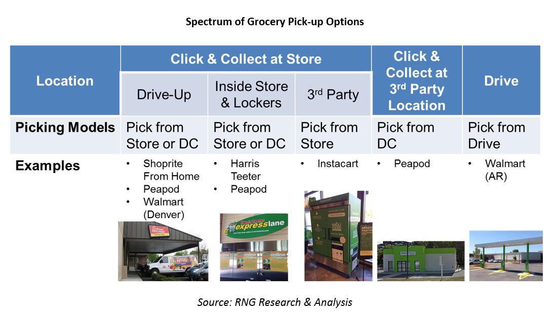 Spectrum of Grocery Pick-up Options